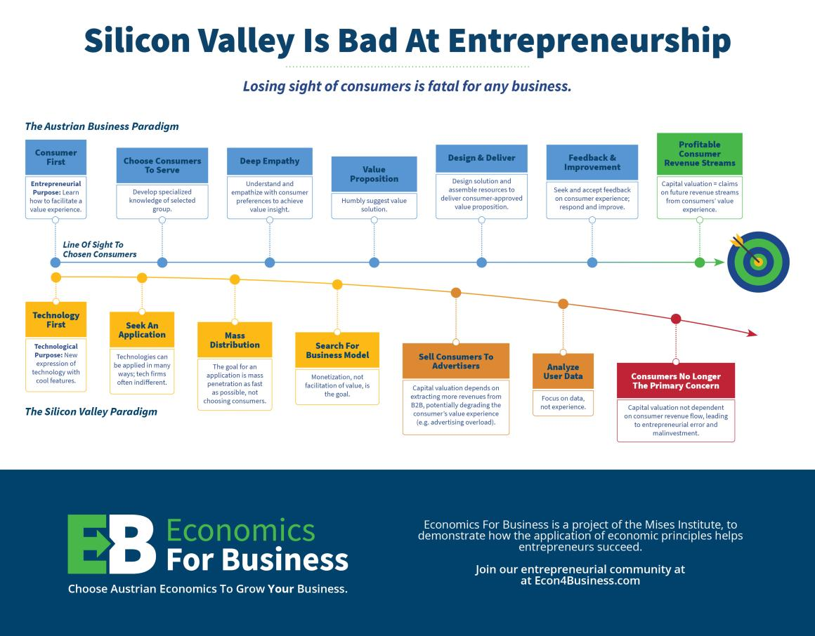 Silicon Valley is Bad at Entrepreneurship