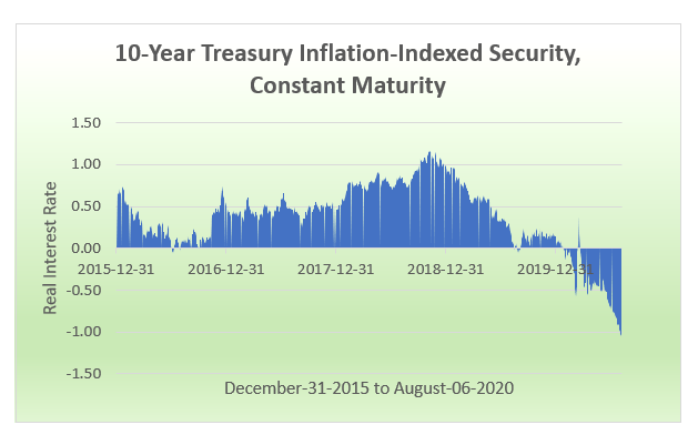 10-year treasury securities