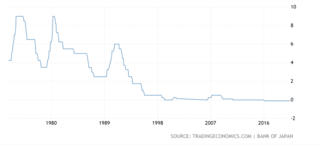 Bank of Japan interest rates