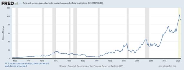 time and savings deposits