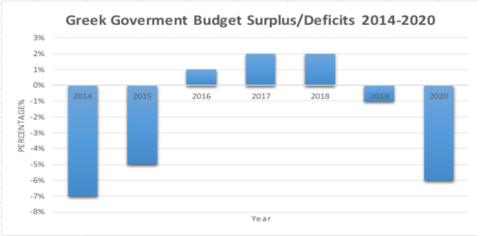 Greek government deficit