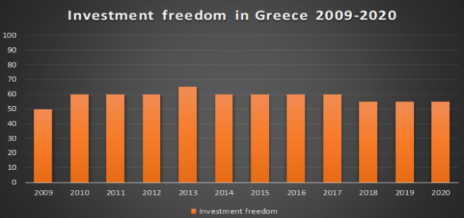 Greek investment freedom
