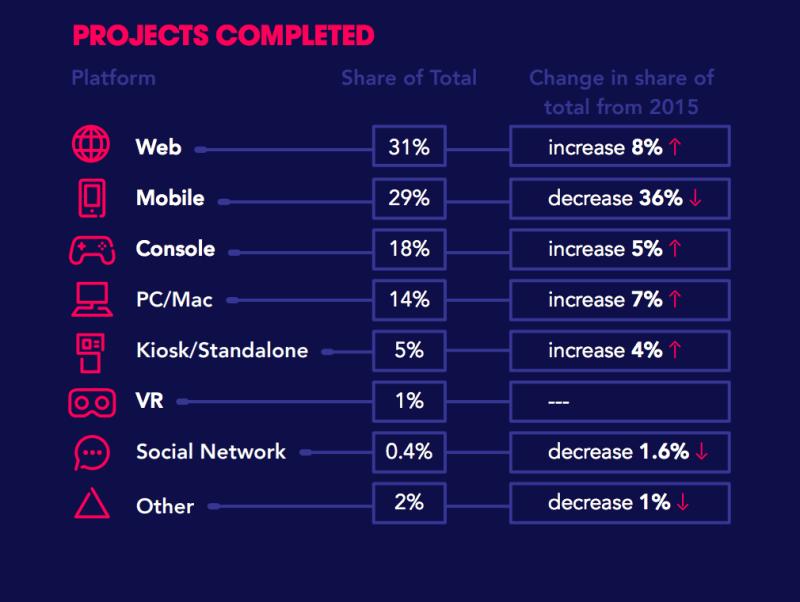 ESAC data on game development per platform