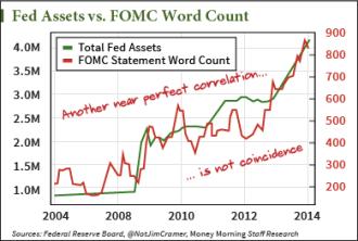 economic indicator