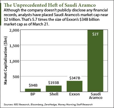 3 21 16 saudi arabia debt