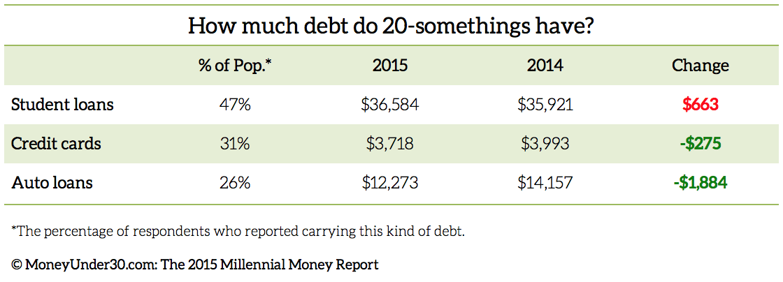 2015-Millennial-Money-Report-Debt