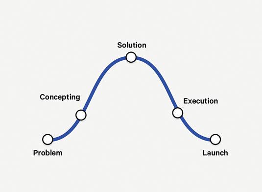 Structure your project description properly