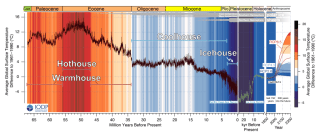 A climate map showing the last 66 million years of Earth's history