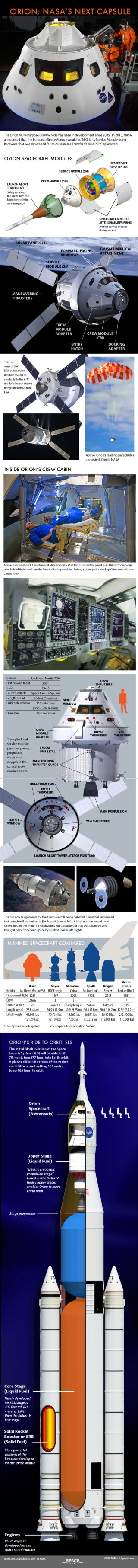Orion Explained: NASA's Multi-Purpose Crew Vehicle ...