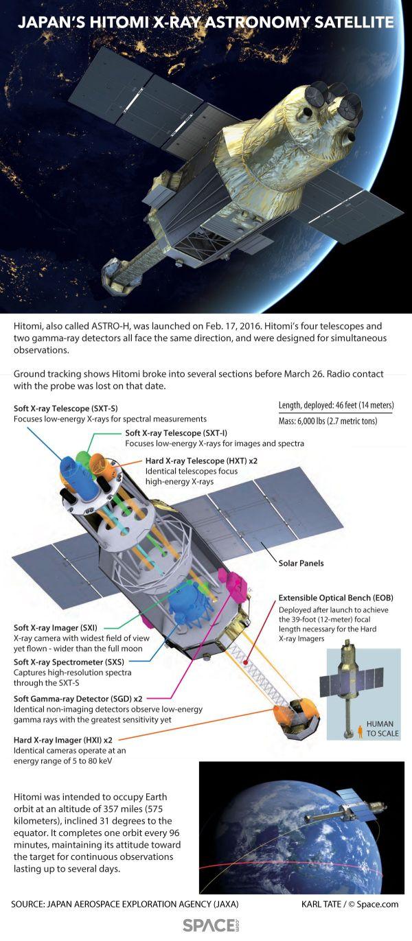 Hitomi: Japan's X-Ray Astronomy Satellite Explained ...