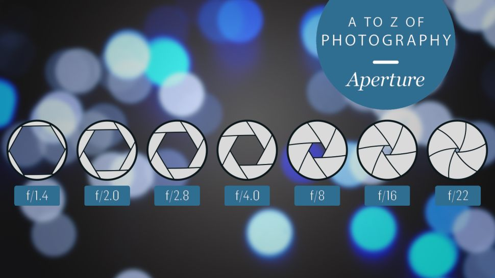 The A to Z of Photography: Aperture