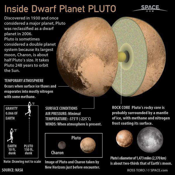 Inside Dwarf Planet Pluto Space