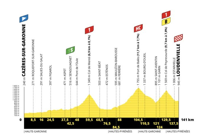 The profile of stage 8 of the Tour de France 2020