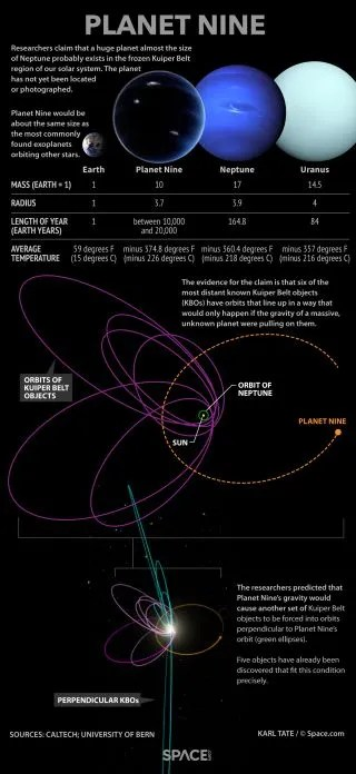 Planet Nine Explained Facts About the Mysterious Solar