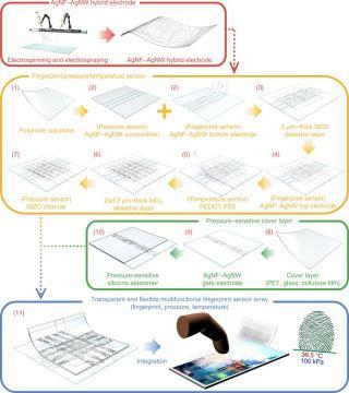 The new fingerprint scanning tech (credit: Nature Communications)