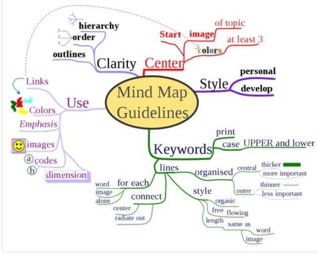 طريقة عمل خريطة ذهنية بالوورد