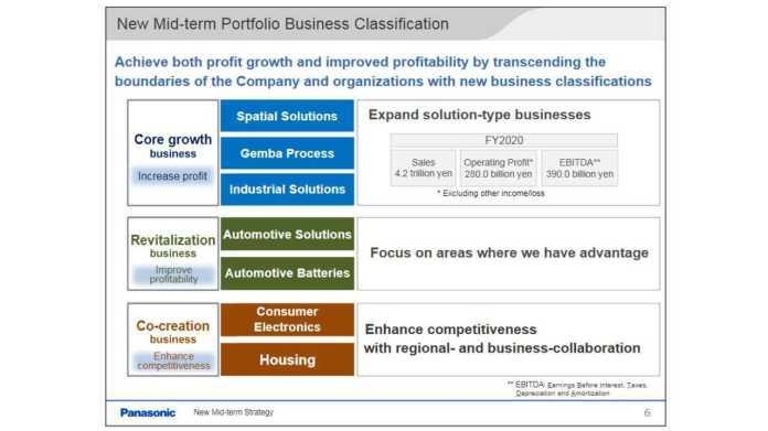 Panasonic New Mid-term Strategy