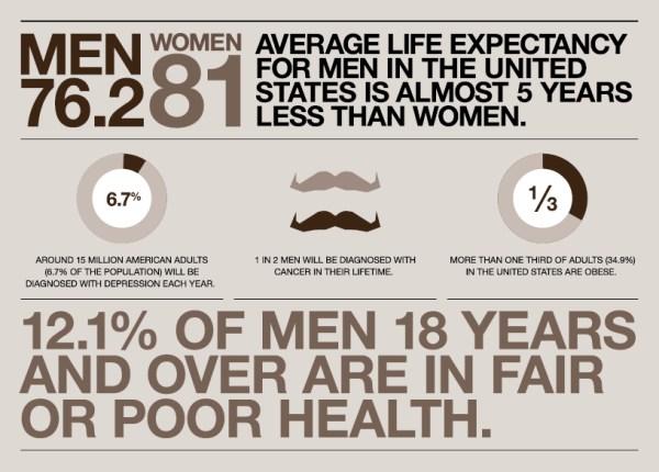 Movember: 2014 - Brian's Blog