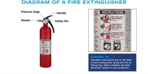 Fire Extinguishers Technical Information | MSC Industrial Supply Co