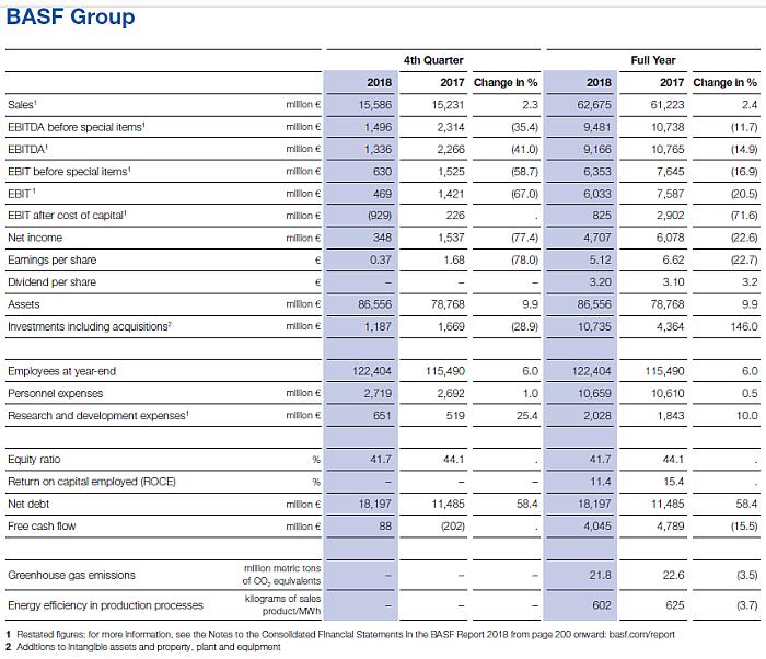 basf, resultados 2018, facturación, ventas, ebitda, cashflow, productos químicos, plásticos