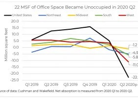 22 MSF of Office Space Became Unoccupied