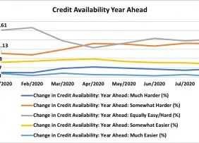Line graph: Credit Availability Year, Ahead, January 2020 to August 2020