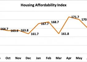 Line graph: Housing Affordability Index, August 2019 to August 2020