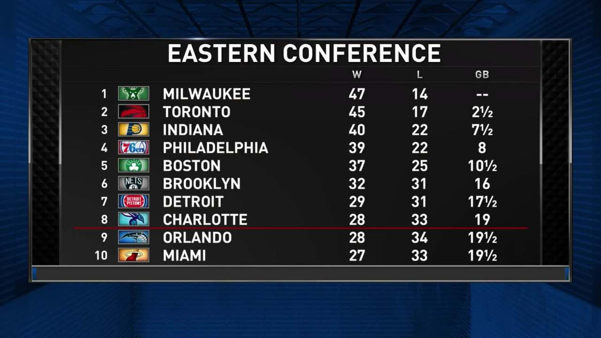 Eastern Conference Standings Nba Com