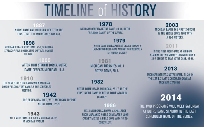 TimelineForWeb