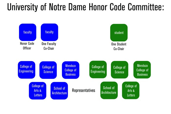Honor Code Graphic
