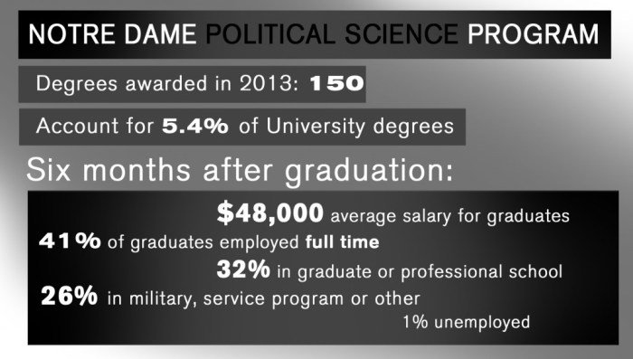 poli sci program graphic