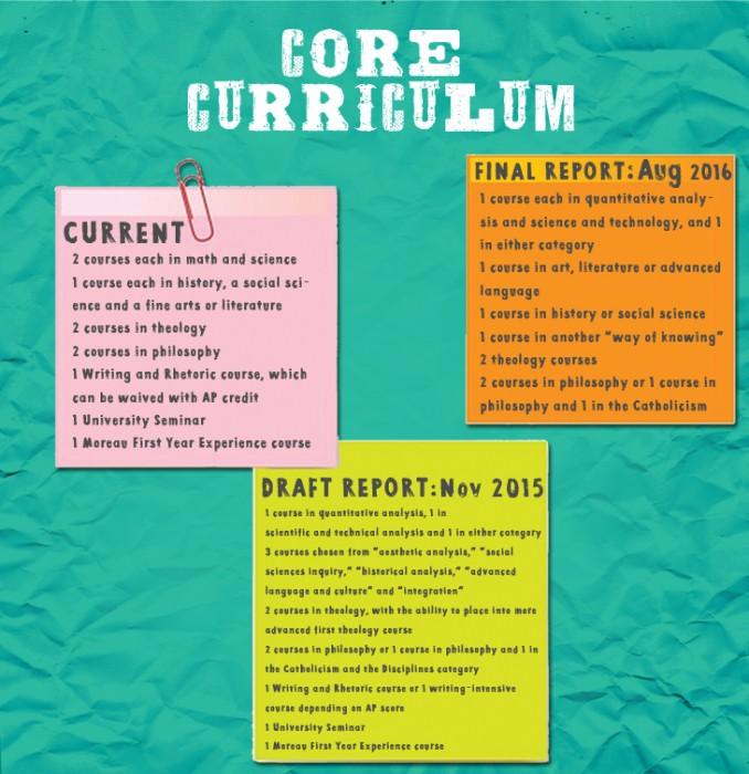 core curriculum web