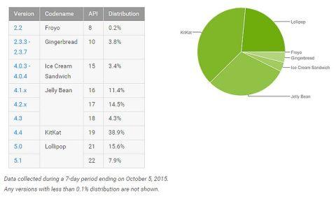 google_distribution_data_october.jpg