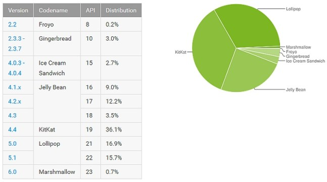 android_distribution_chart_jan_7_official.jpg