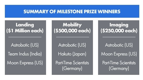 google_lunar_xprize_milestone_winners.jpg