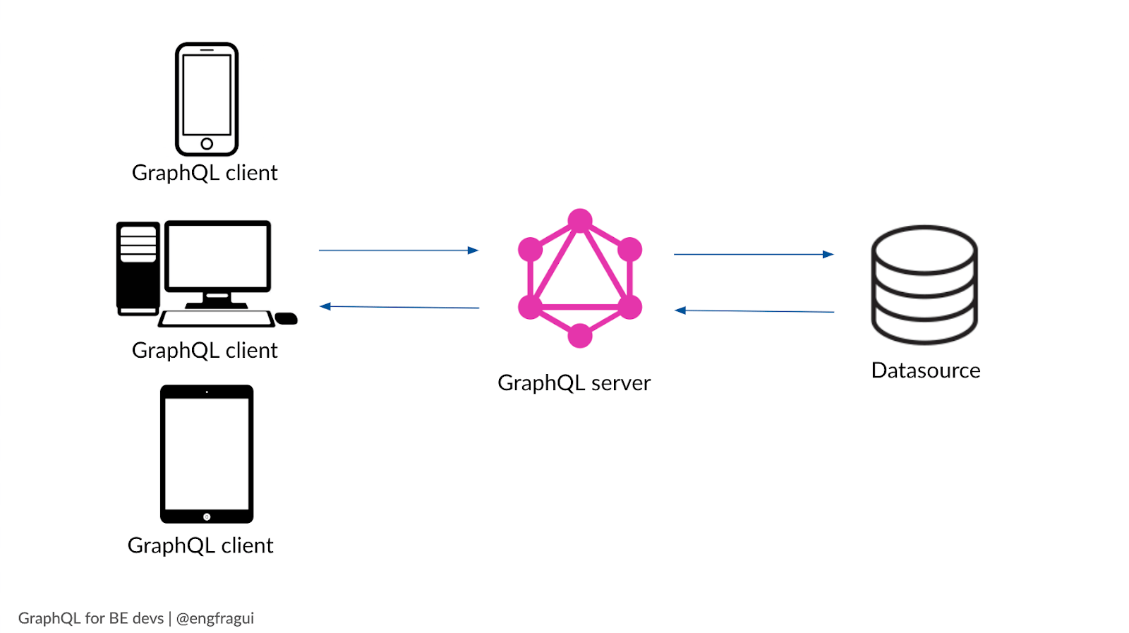 Advice From A Graphql Expert