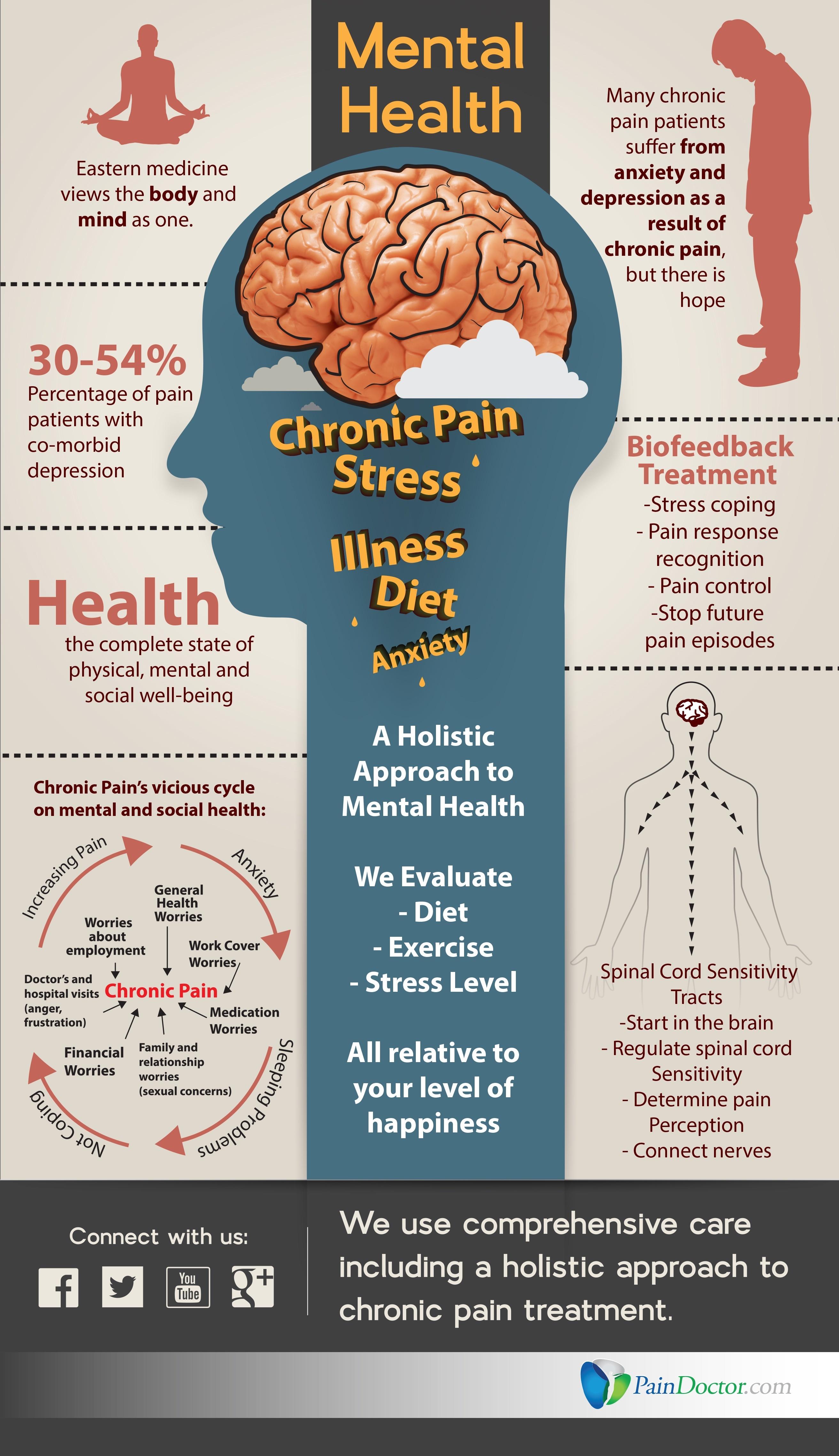 Chronic Stress Archives