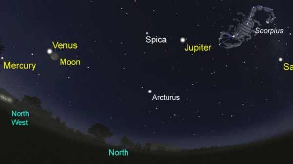 Rare 'five planet' stargazing chance this July | The ...