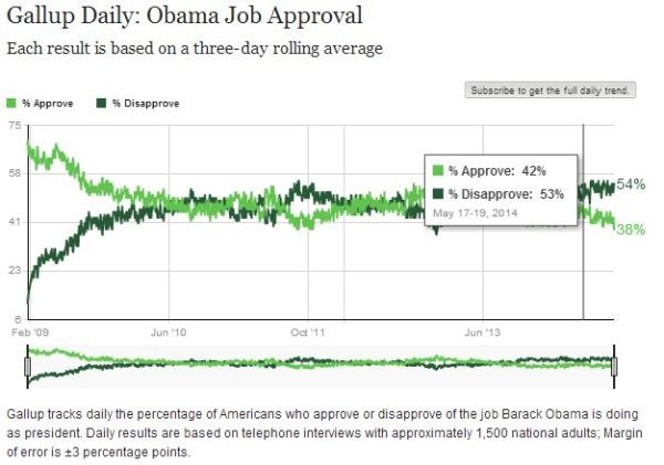 Networks Ignore Gallup Poll Showing Obama Approval Rating ...