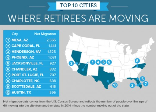 8b8d9c9432b3388be8458ff09d11 - Henderson, NV Ranks the #1 City in the USA for Retiring by SmartAssets for Homes Sales According to LasVegasRealEstate.org