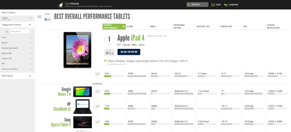 Best performing tablets