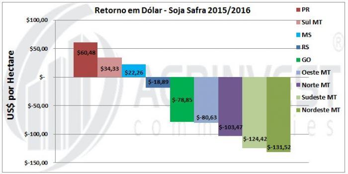Safra de Soja 2015/16 - Retorno em Dólar - Fonte: Agrinvest Commodities