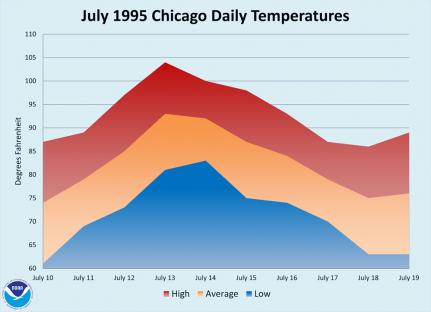 Temperatures reached TKTK during the Chicago heat wave in July, 1995.