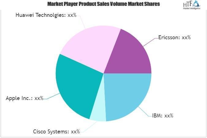 Internet of Everything (IoE) Market
