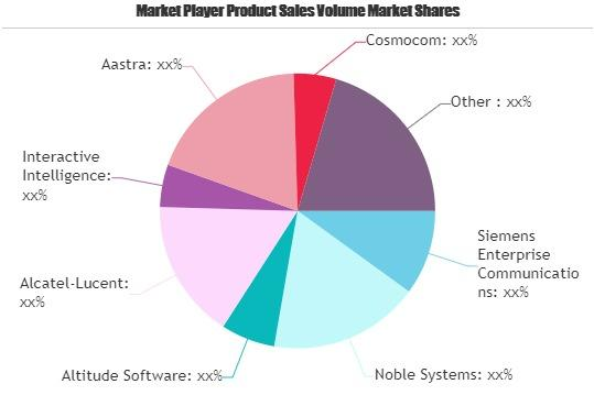 Outbound Dialer Systems Market