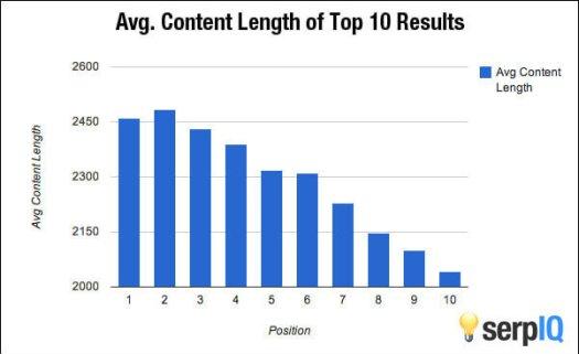 la longueur du contenu est un facteur de classement de référencement mobile