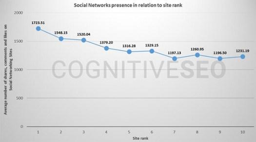 signaux sociaux et référencement mobile
