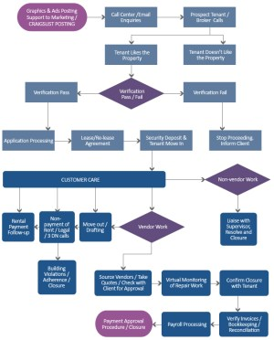 claims adjudication process flow chart 13 Shocking Facts