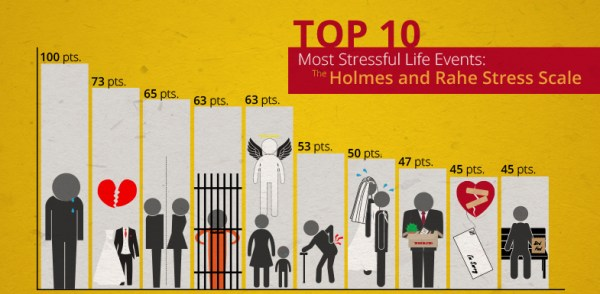 10 Most Stressful Life Events: the Holmes and Rahe Stress ...