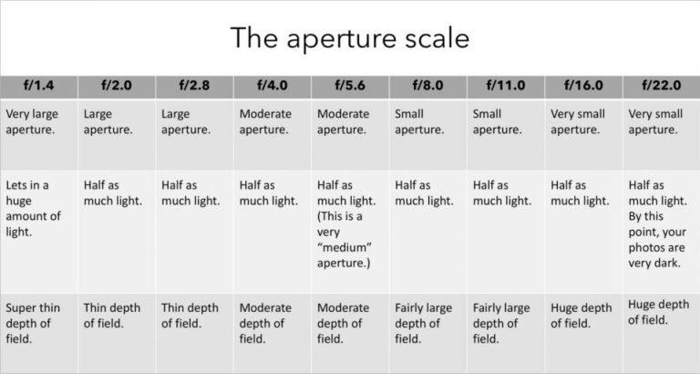 The aperture scale